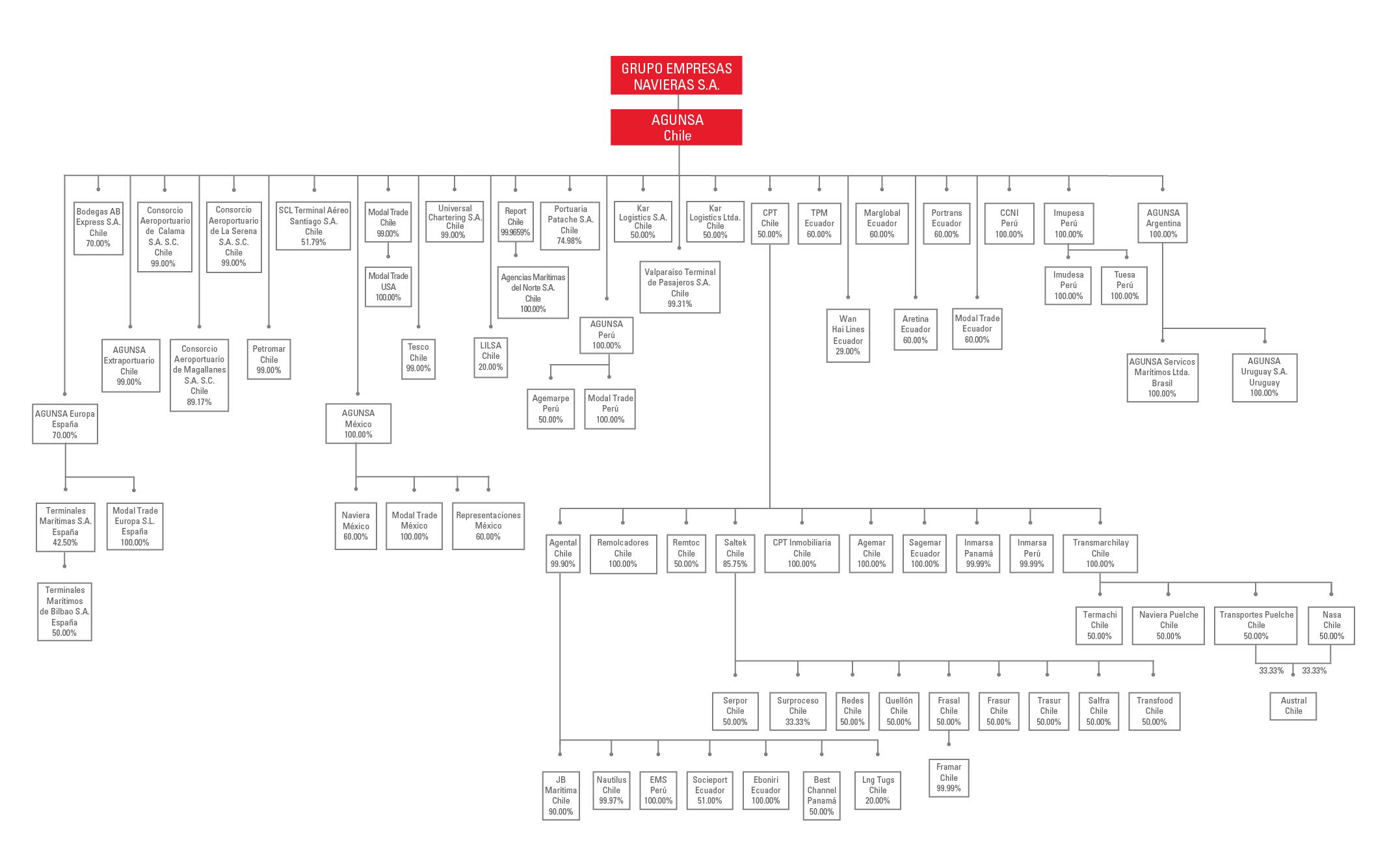 Estructura AGUNSA chile 2017_27nov_17_2-01